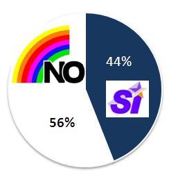 Gráfico resultado plebiscito 1988